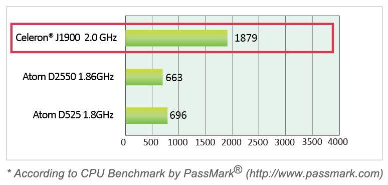 Nuvo-2400 Performance Comparison