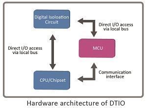 Deterministic Trigger I/O Technology