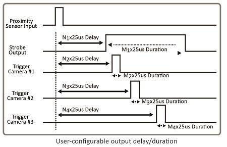 User-configurable output delay/duration
