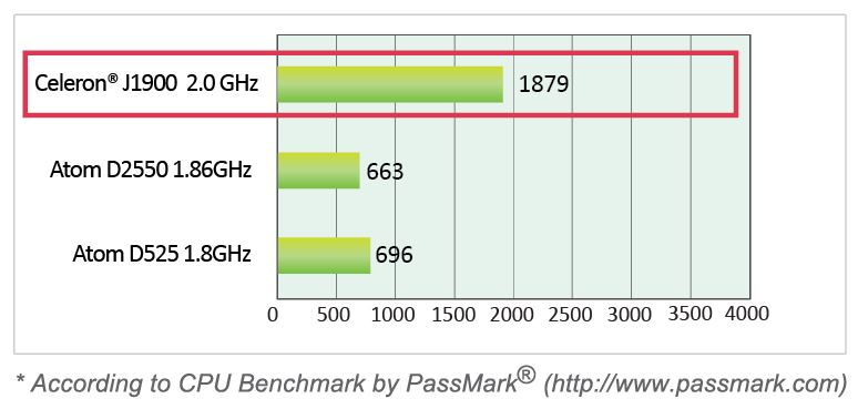 Nuvo-2400 Performance Comparison