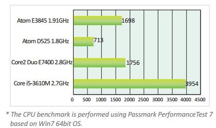 baytrail-performance